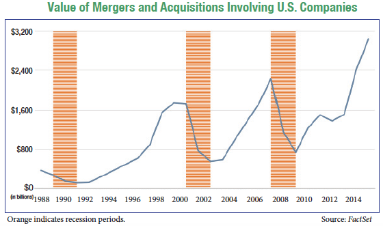 Value of Mergers and Acquisitions