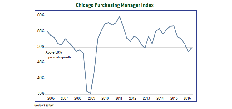 Chicago Purchasing Manager Index