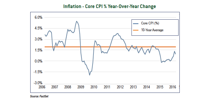 Inflation - Core CPI % Year-Over-Year Change