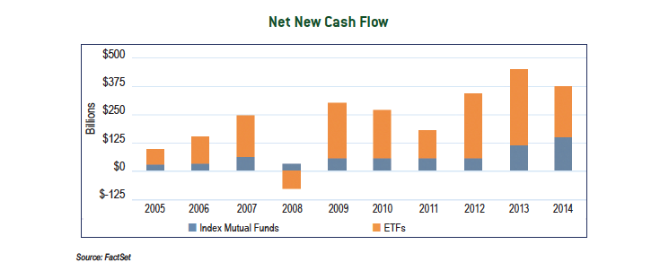 Net New Cash Flow