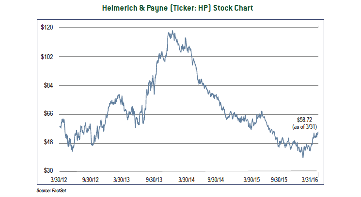 Helmerich & Payne (Ticker: HP) Stock Chart