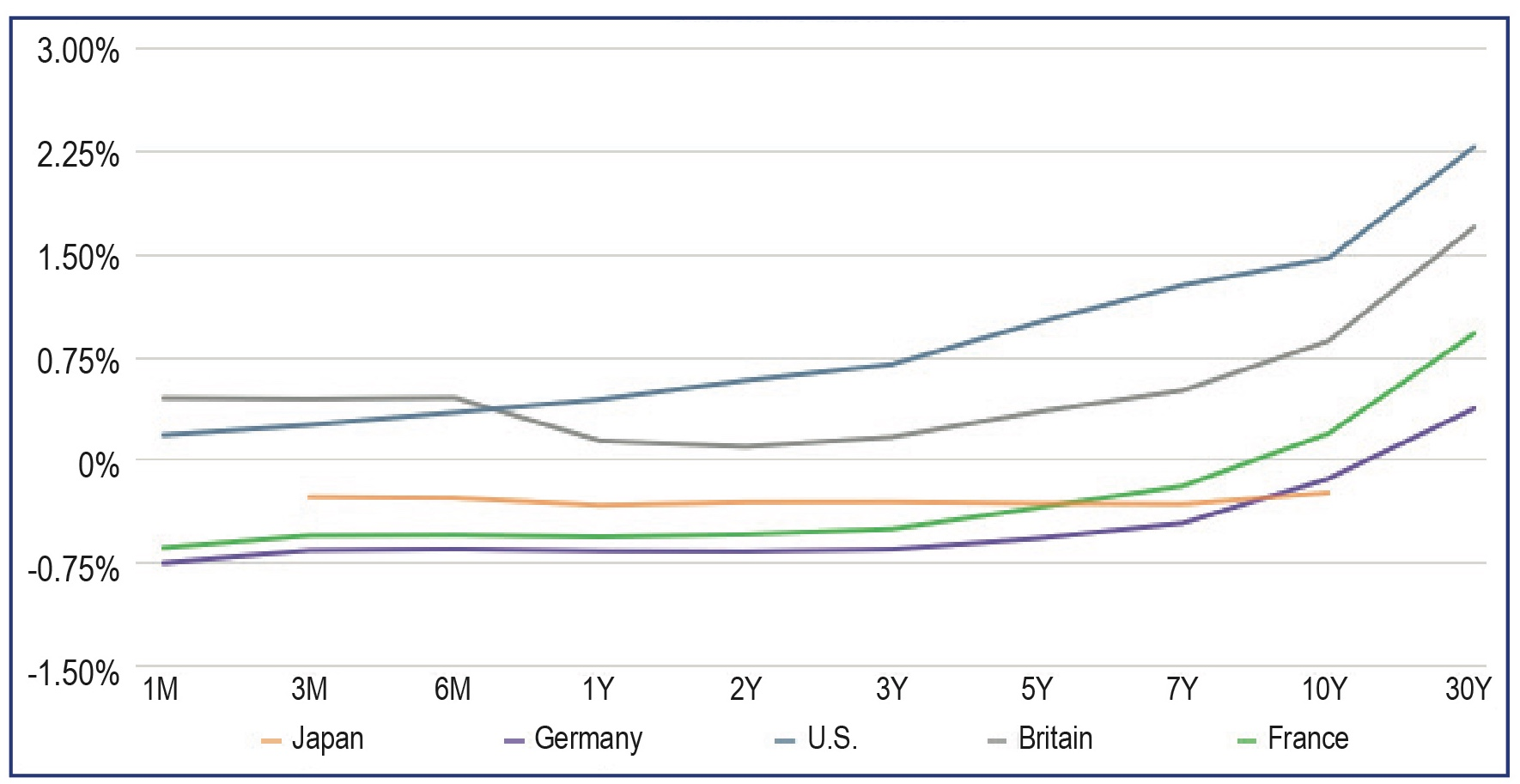 Global Yield Curves