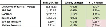 Last Week's Results 8-8-16