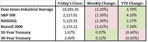 last-weeks-results-9-9-16